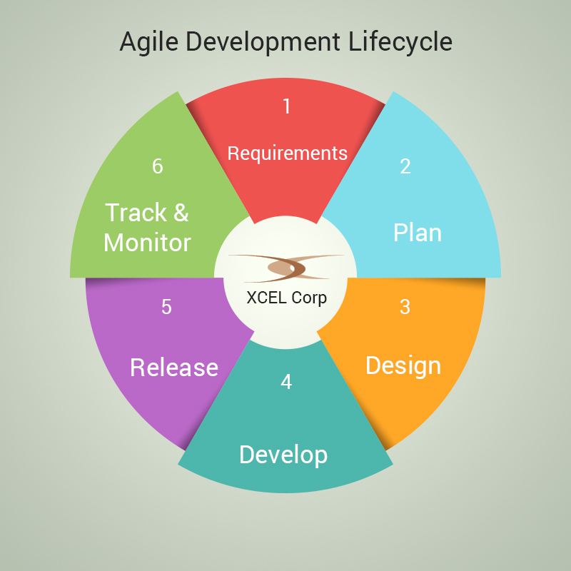 about agile methodology